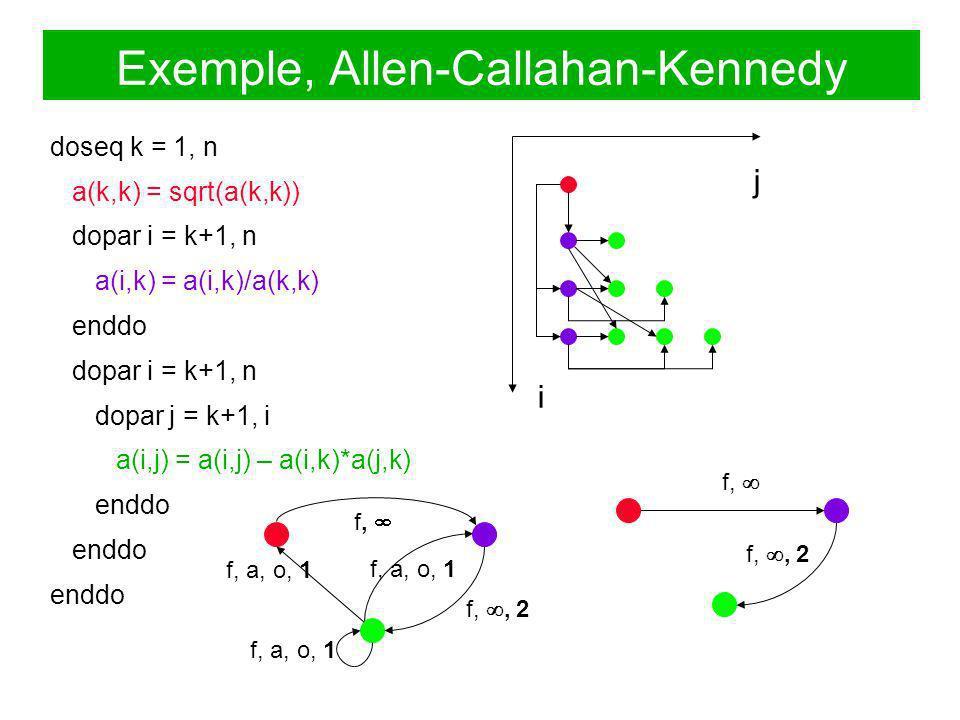 do k = 1, n a(k,k) = sqrt(a(k,k)) do i = k+1, n a(i,k) = a(i,k)/a(k,k) do j = k+1, i a(i,j) = a(i,j) – a(i,k)*a(j,k) enddo doseq k = 1, n a(k,k) = sqr