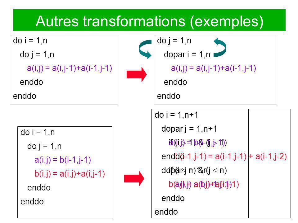 do i = 1,n+1 dopar j = 1,n+1 if (i 1) & (j 1) b(i-1,j-1) = a(i-1,j-1) + a(i-1,j-2) if (i n) & (j n) a(i,j) = b(i-1,j-1) enddo Autres transformations (