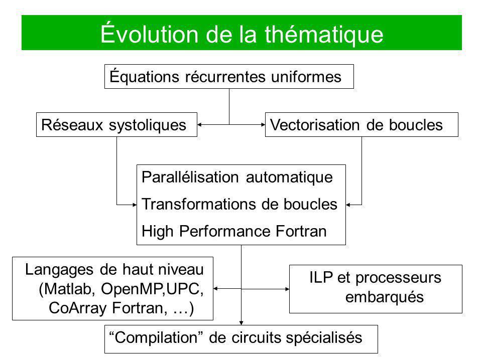 Évolution de la thématique Réseaux systoliquesVectorisation de boucles Équations récurrentes uniformes Parallélisation automatique Transformations de