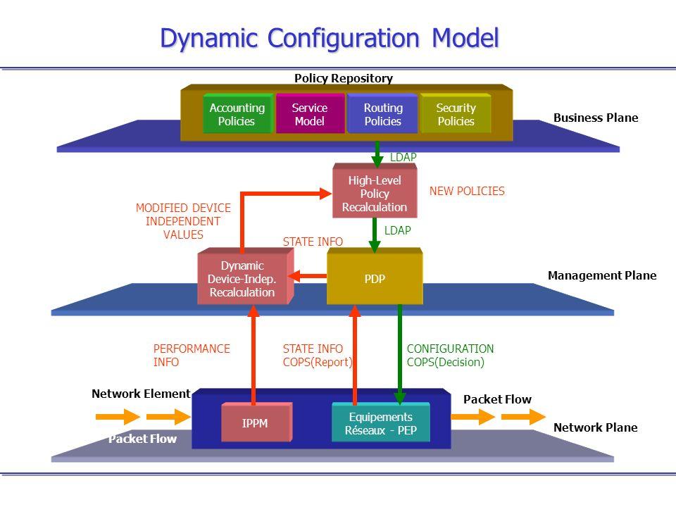 Dynamic Configuration Model Network Plane Network Element Equipements Réseaux - PEP IPPM Management Plane PDP Business Plane Dynamic Device-Indep. Rec