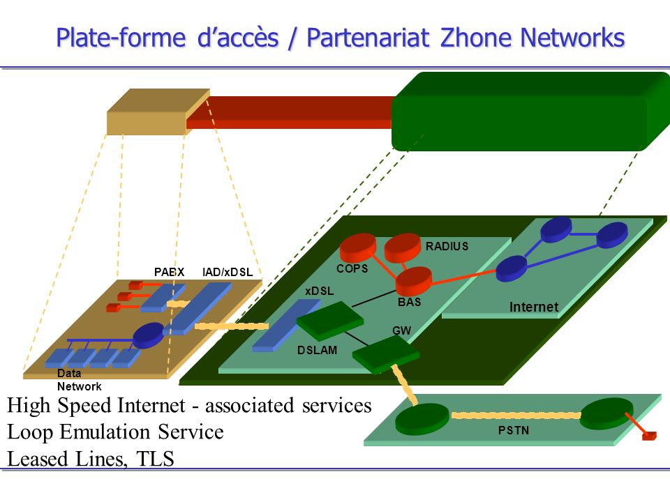 Plate-forme daccès / Partenariat Zhone Networks PABX Data Network IAD/xDSL xDSL BAS COPS RADIUS DSLAM PSTN Internet GW High Speed Internet - associated services Loop Emulation Service Leased Lines, TLS
