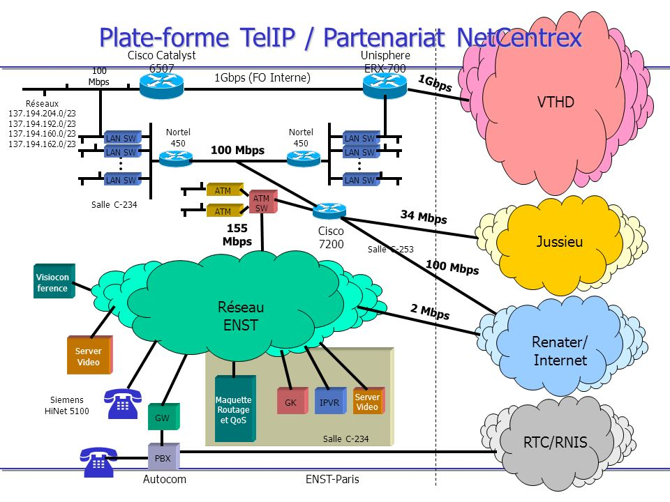 Plate-forme TelIP / Partenariat NetCentrex
