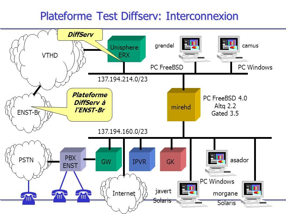 Plateforme Test Diffserv: Interconnexion GWGKIPVR PSTN PBX ENST mirehd PC Windows 137.194.214.0/23 137.194.160.0/23 PC FreeBSD 4.0 Altq 2.2 Gated 3.5