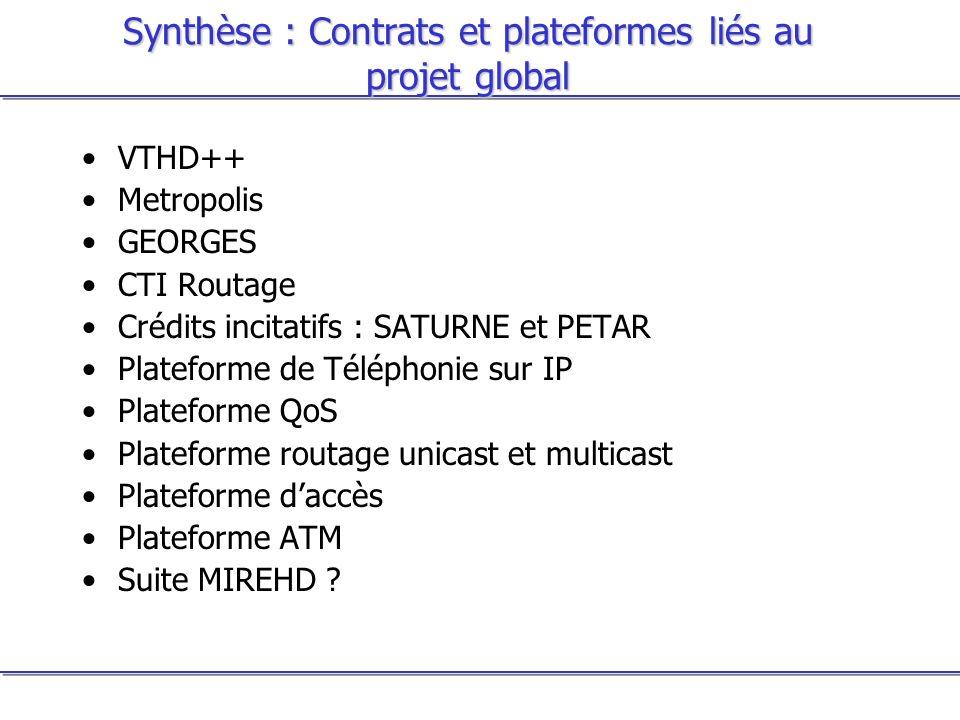 Synthèse : Contrats et plateformes liés au projet global VTHD++ Metropolis GEORGES CTI Routage Crédits incitatifs : SATURNE et PETAR Plateforme de Tél
