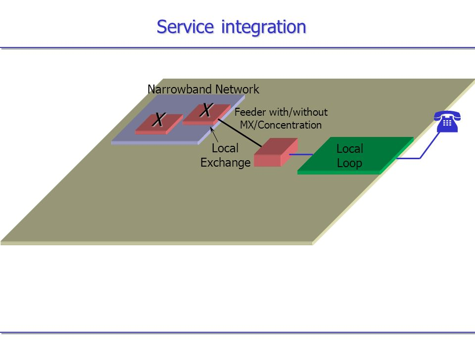 Service integration Narrowband Network Local Loop Local Exchange Feeder with/without MX/Concentration X X