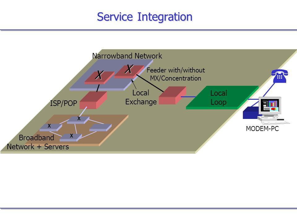 Service Integration Narrowband Network Local Loop Local Exchange Feeder with/without MX/Concentration X MODEM-PC X X X Broadband Network + Servers ISP/POP X