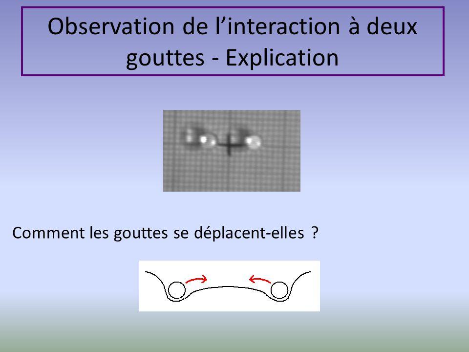 Comment les gouttes se déplacent-elles ? Observation de linteraction à deux gouttes - Explication