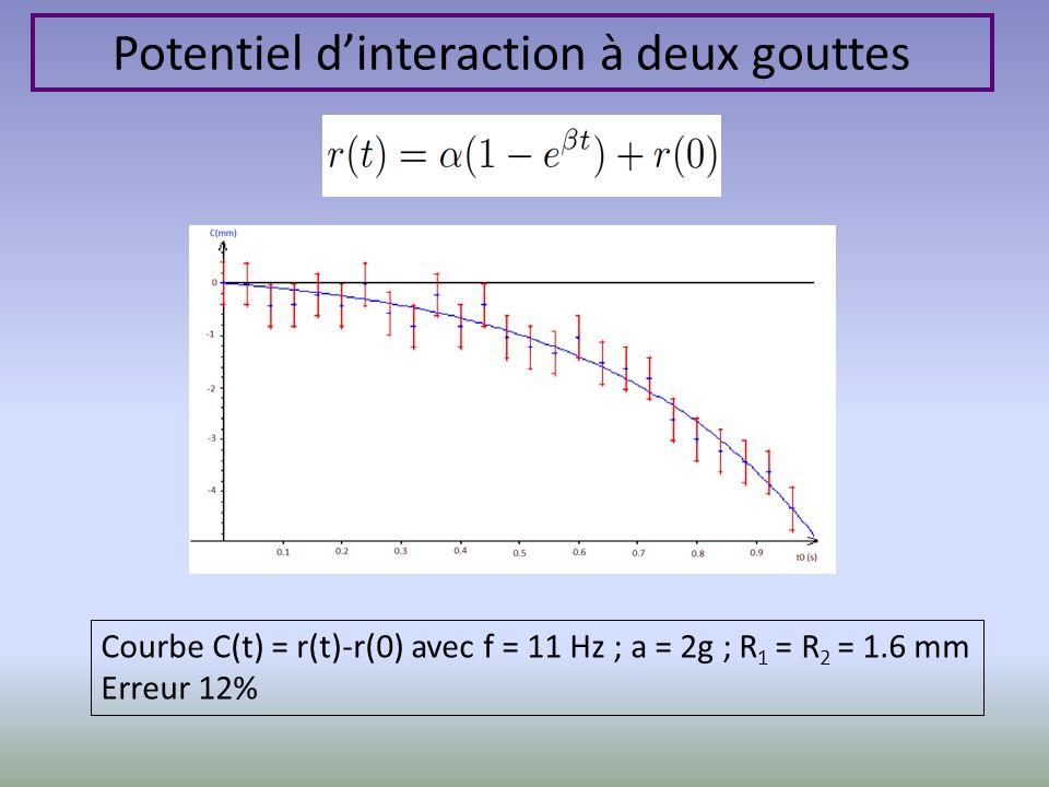Potentiel dinteraction à deux gouttes Courbe C(t) = r(t)-r(0) avec f = 11 Hz ; a = 2g ; R 1 = R 2 = 1.6 mm Erreur 12%