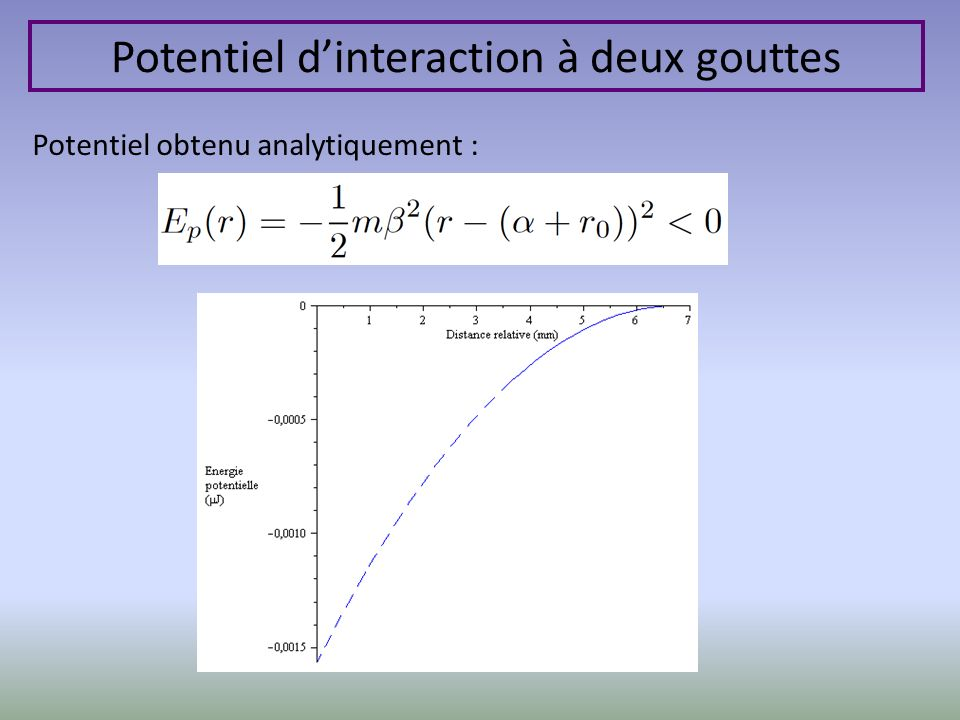 Potentiel dinteraction à deux gouttes Potentiel obtenu analytiquement :