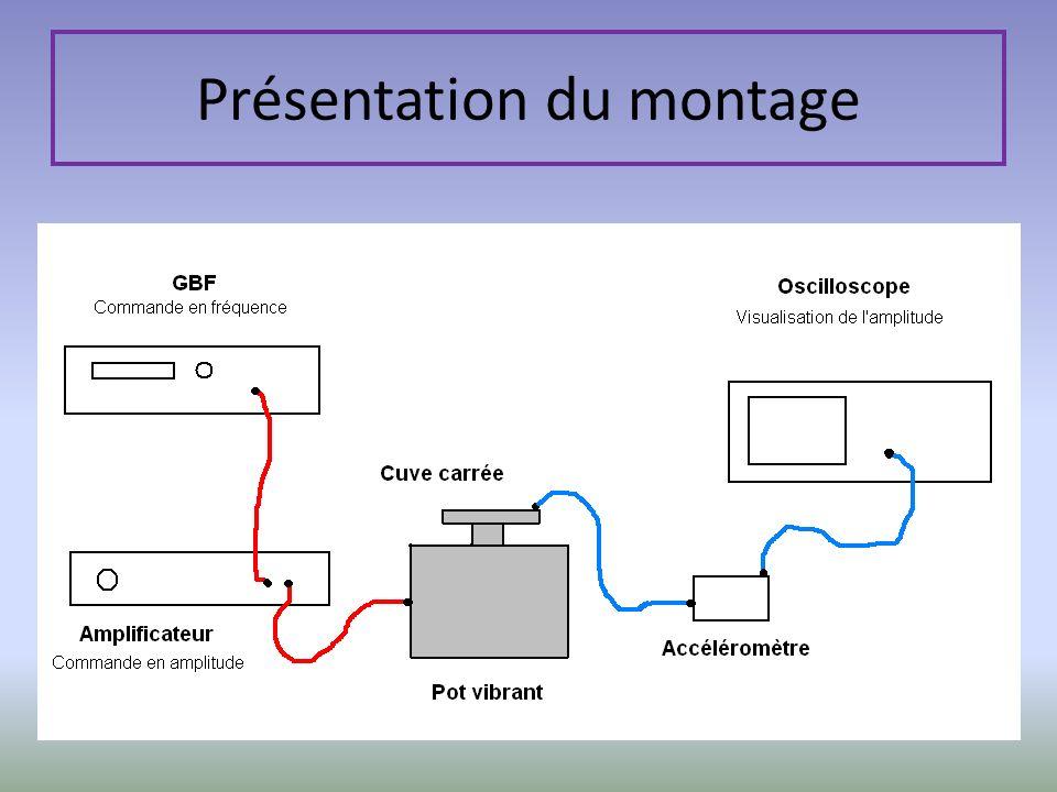Paramètres de lexpérience Caractéristiques du fluide utilisé Amplitude dexcitation Fréquence dexcitation Rayon de la goutte