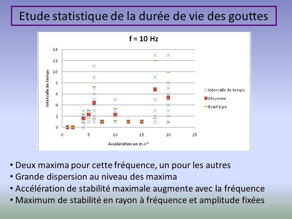 Deux maxima pour cette fréquence, un pour les autres Grande dispersion au niveau des maxima Accélération de stabilité maximale augmente avec la fréque