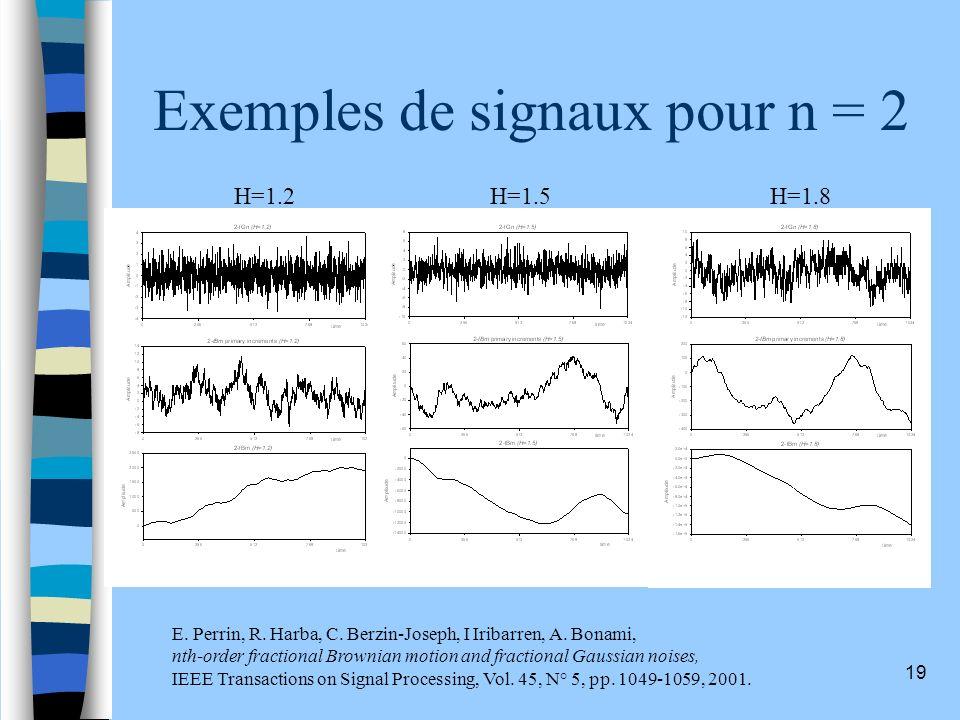 19 Exemples de signaux pour n = 2 H=1.2H=1.5H=1.8 E. Perrin, R. Harba, C. Berzin-Joseph, I Iribarren, A. Bonami, nth-order fractional Brownian motion