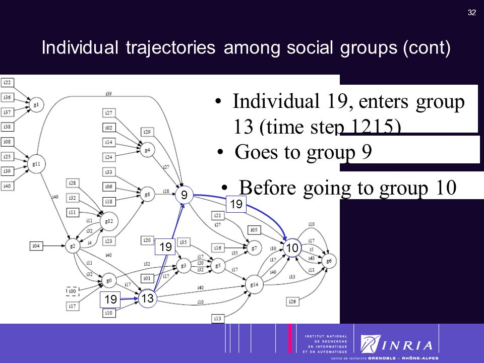 32 Individual trajectories among social groups (cont) Individual 19, enters group 13 (time step 1215) Goes to group 9 Before going to group 10 19 139 19 10 19
