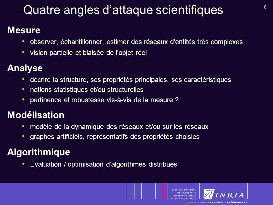 27 Grants National CNRS RECAP ANR SensLAB ADT SensTOOLS AFFSET TUBEXPO Industrial ALU European FP6 IST, IP, WASP FP6 LSH, IP, MOSAR