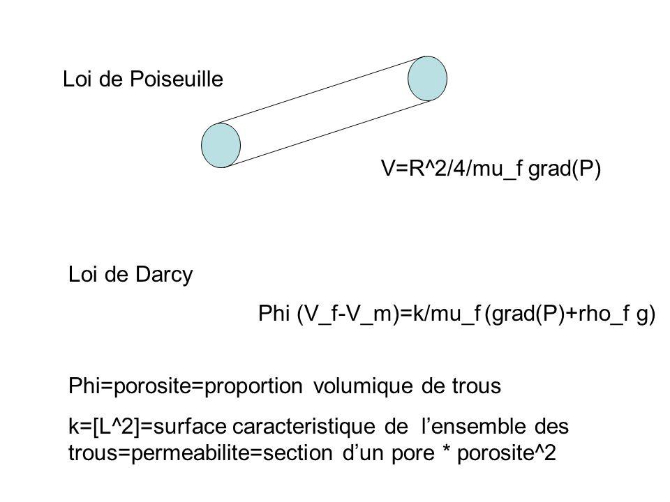 Loi de Poiseuille V=R^2/4/mu_f grad(P) Loi de Darcy Phi (V_f-V_m)=k/mu_f (grad(P)+rho_f g) Phi=porosite=proportion volumique de trous k=[L^2]=surface