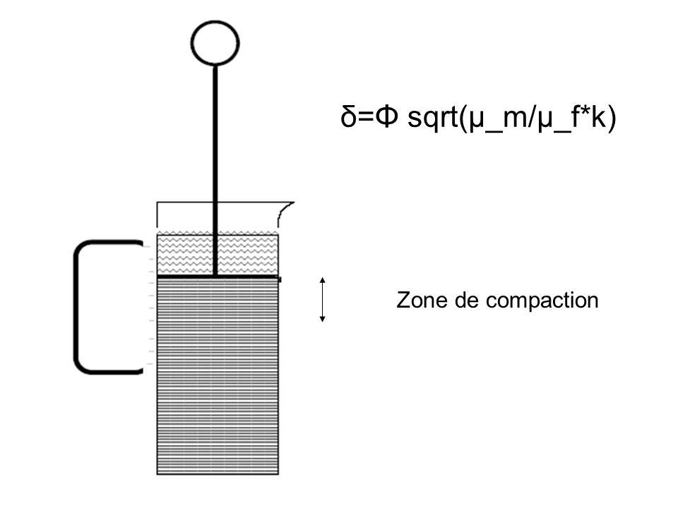 Zone de compaction δ=Φ sqrt(μ_m/μ_f*k)