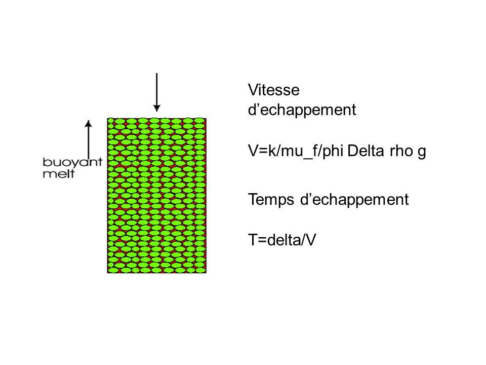 Vitesse dechappement V=k/mu_f/phi Delta rho g Temps dechappement T=delta/V