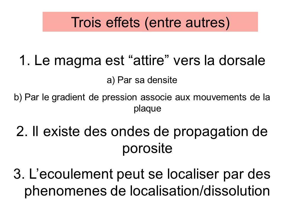 Trois effets (entre autres) 1. Le magma est attire vers la dorsale a)Par sa densite b)Par le gradient de pression associe aux mouvements de la plaque