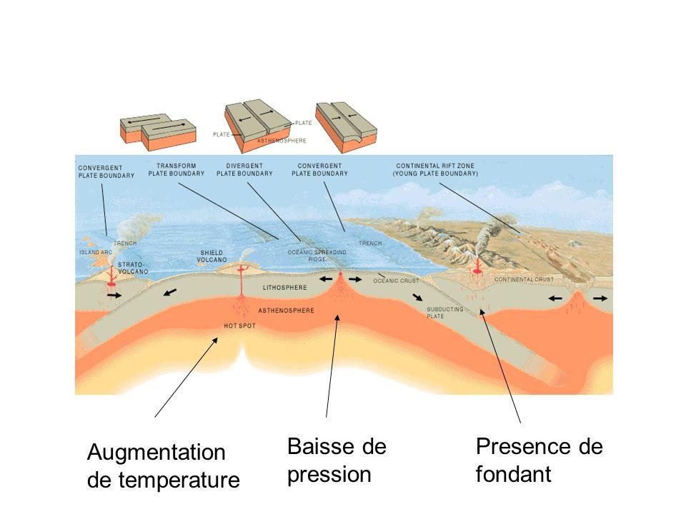 Augmentation de temperature Baisse de pression Presence de fondant