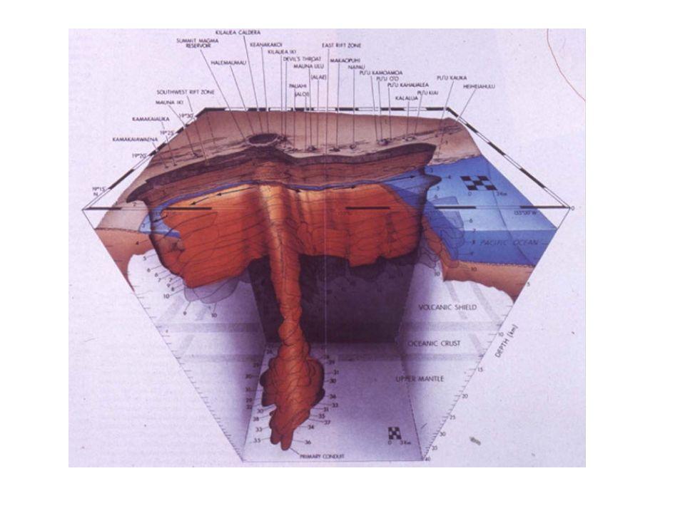 Injection dun panache plus dense que lair Incorporation dair qui allege le panache Transfert de chaleur de la partie solide vers la partie gazeuse