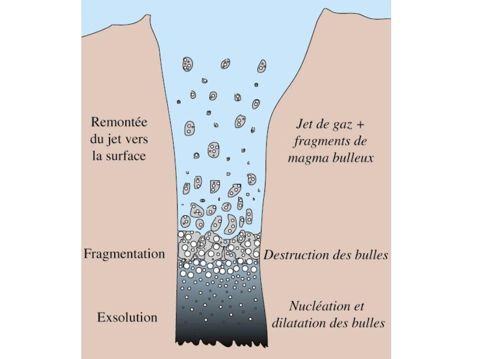 Vitesse~100 m/s AltitudeAltitude 15 km 500 m Panache Plinien Ecoulement pyroclastique AltitudeAltitude Densite