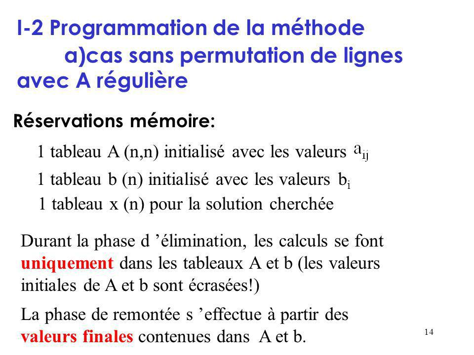 14 I-2 Programmation de la méthode a)cas sans permutation de lignes avec A régulière Réservations mémoire: 1 tableau A (n,n) initialisé avec les valeurs 1 tableau b (n) initialisé avec les valeurs b i 1 tableau x (n) pour la solution cherchée Durant la phase d élimination, les calculs se font uniquement dans les tableaux A et b (les valeurs initiales de A et b sont écrasées!) La phase de remontée s effectue à partir des valeurs finales contenues dans A et b.