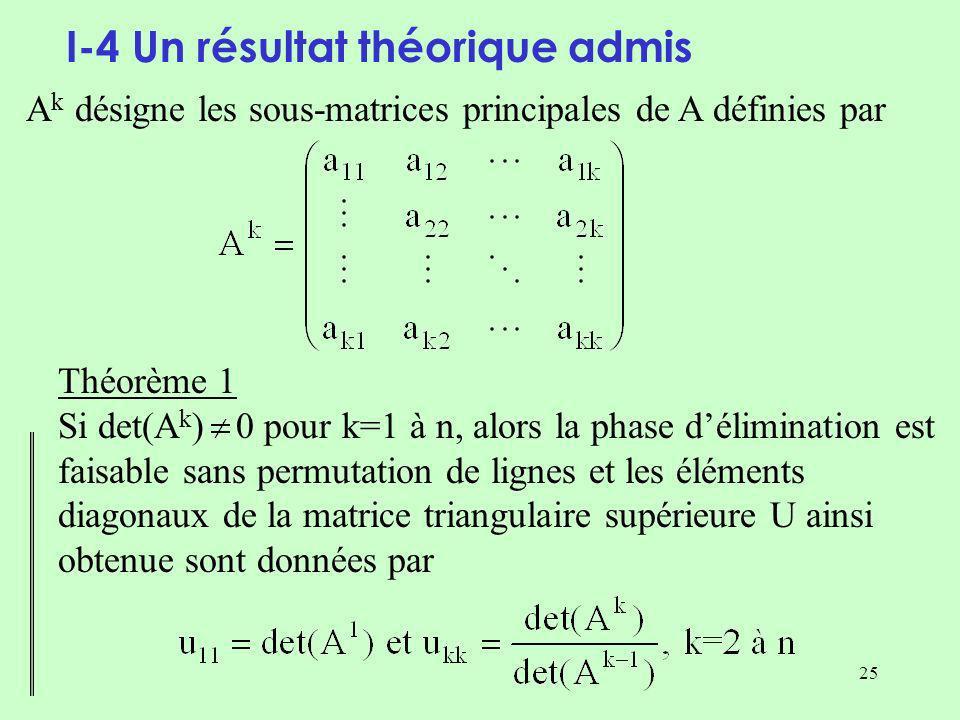 25 I-4 Un résultat théorique admis A k désigne les sous-matrices principales de A définies par Théorème 1 Si det(A k ) 0 pour k=1 à n, alors la phase délimination est faisable sans permutation de lignes et les éléments diagonaux de la matrice triangulaire supérieure U ainsi obtenue sont données par