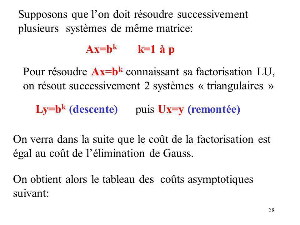 28 On verra dans la suite que le coût de la factorisation est égal au coût de lélimination de Gauss.
