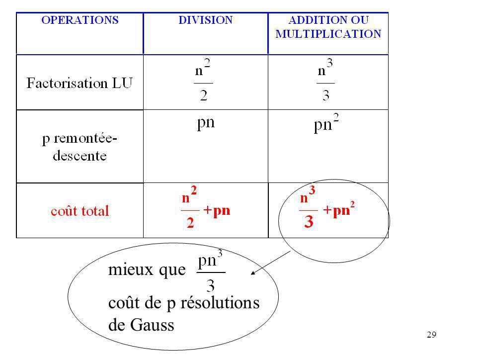 29 mieux que coût de p résolutions de Gauss