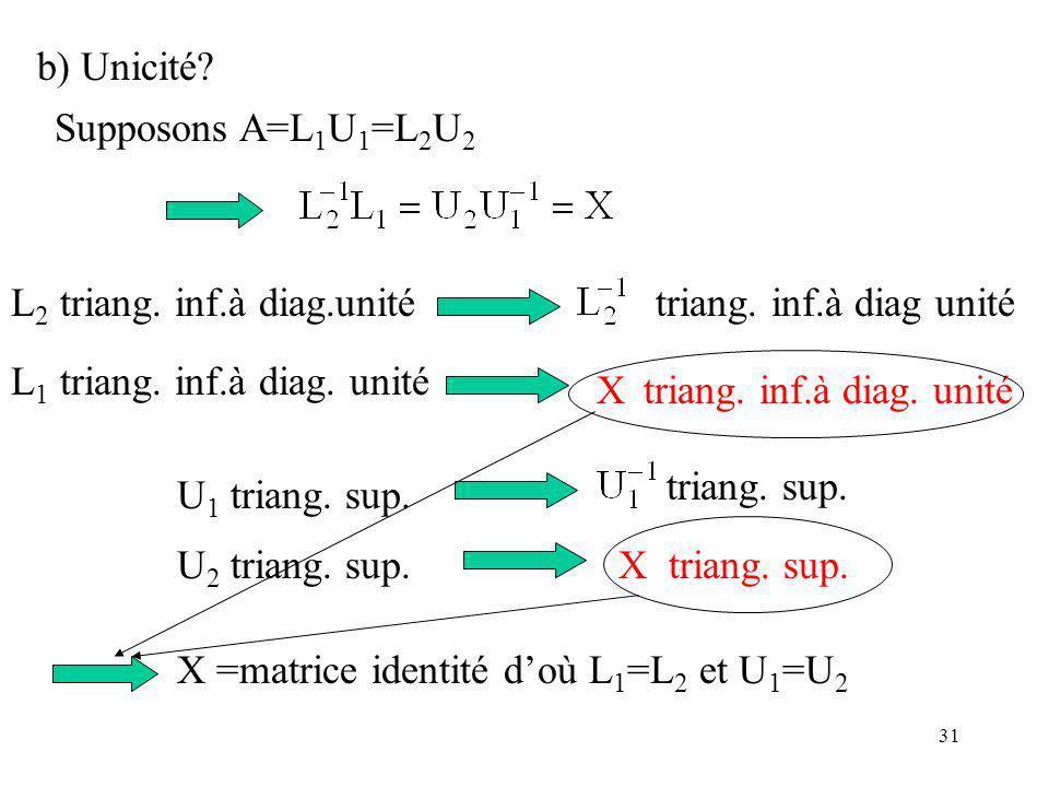 31 b) Unicité.U 2 triang. sup.X triang. sup. Supposons A=L 1 U 1 =L 2 U 2 U 1 triang.