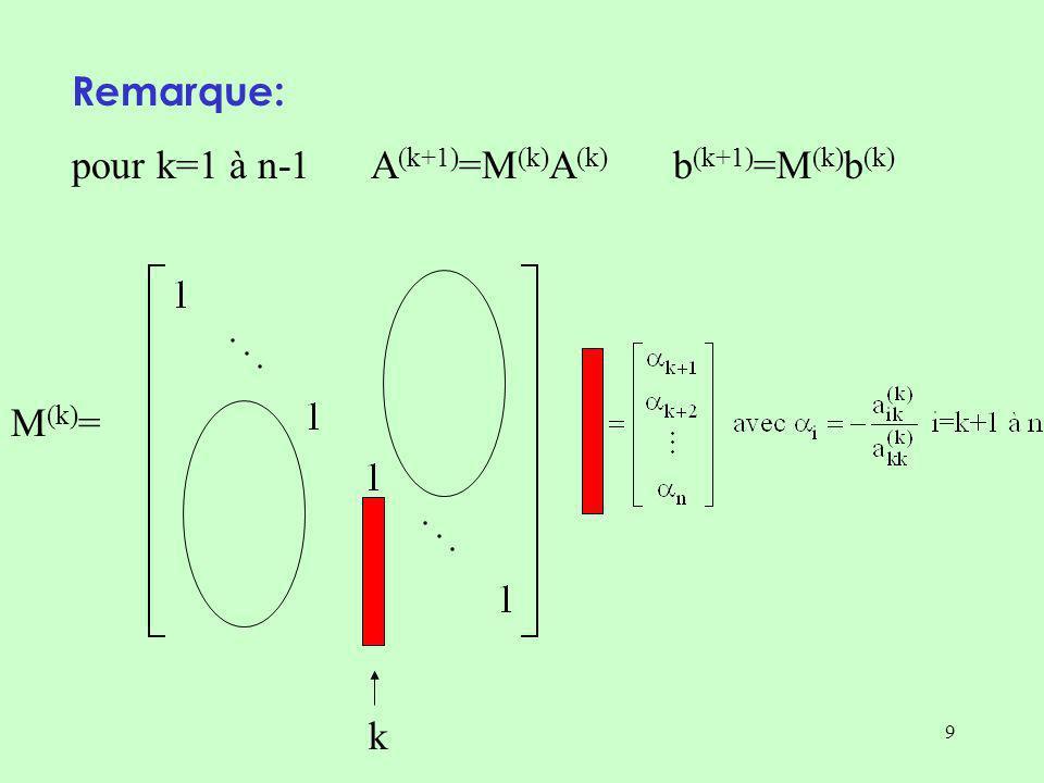 -12 Simulation sur un exemple où n=3: algorithme de factorisation k=1 r=8/2=411 4 r=12/2=6-12 -4 6 r=-12/1=-12 8 k=2
