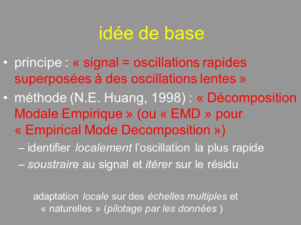 idée de base principe : « signal = oscillations rapides superposées à des oscillations lentes » méthode (N.E.