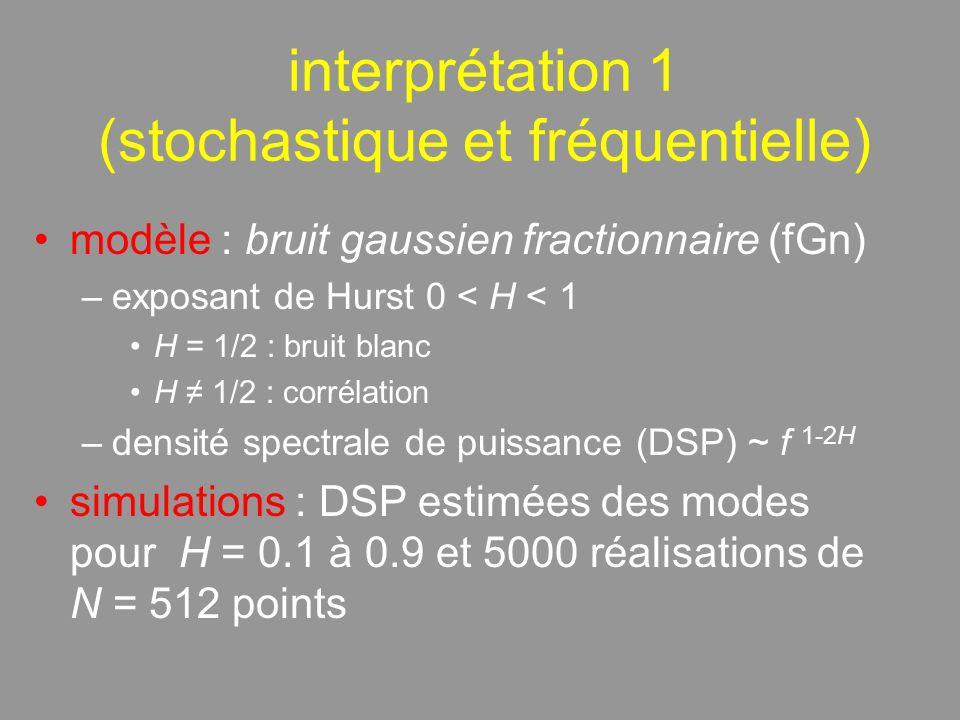 interprétation 1 (stochastique et fréquentielle) modèle : bruit gaussien fractionnaire (fGn) –exposant de Hurst 0 < H < 1 H = 1/2 : bruit blanc H 1/2 : corrélation –densité spectrale de puissance (DSP) ~ f 1-2H simulations : DSP estimées des modes pour H = 0.1 à 0.9 et 5000 réalisations de N = 512 points