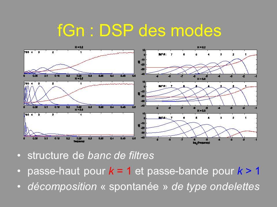 fGn : DSP des modes structure de banc de filtres passe-haut pour k = 1 et passe-bande pour k > 1 décomposition « spontanée » de type ondelettes