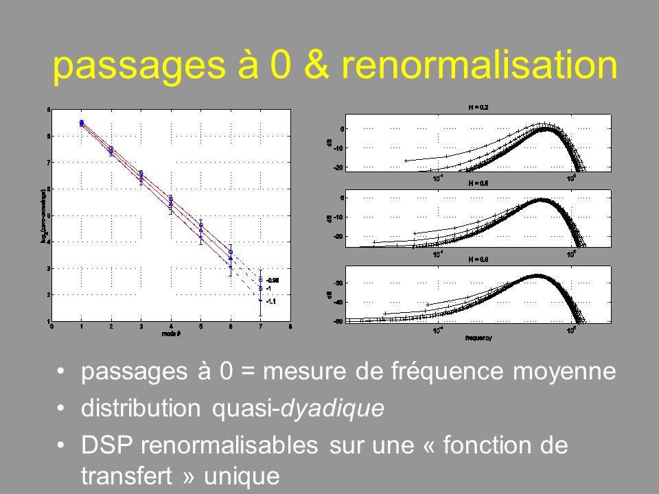 passages à 0 & renormalisation passages à 0 = mesure de fréquence moyenne distribution quasi-dyadique DSP renormalisables sur une « fonction de transfert » unique