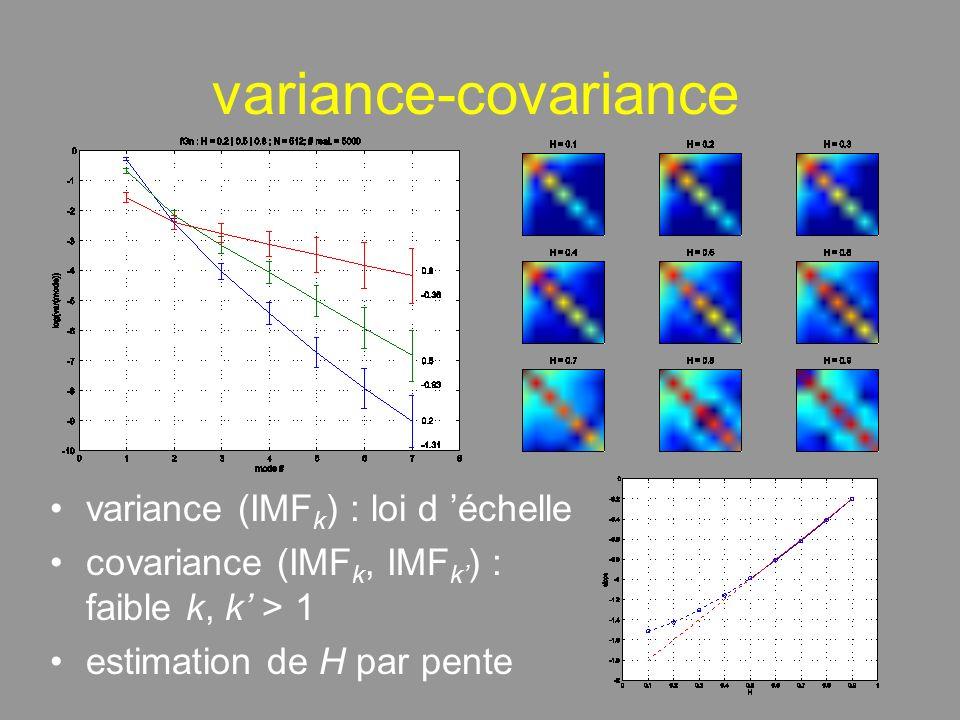 variance-covariance variance (IMF k ) : loi d échelle covariance (IMF k, IMF k ) : faible k, k > 1 estimation de H par pente