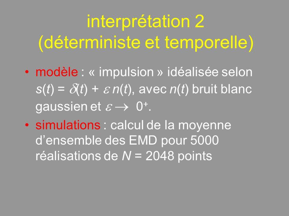 interprétation 2 (déterministe et temporelle) modèle : « impulsion » idéalisée selon s(t) = (t) + n(t), avec n(t) bruit blanc gaussien et 0 +.