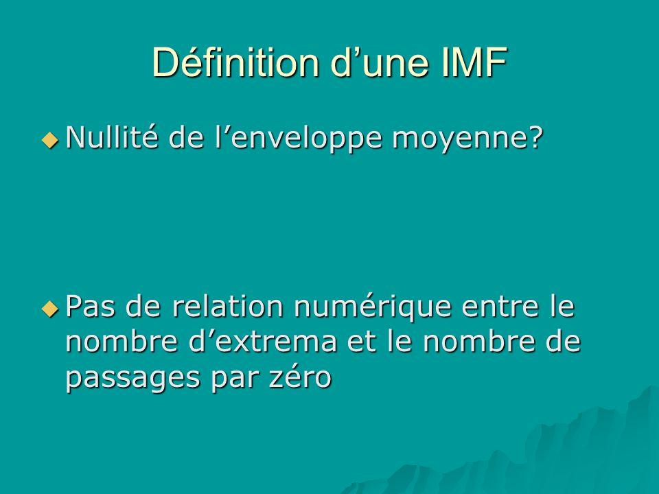 Définition dune IMF Nullité de lenveloppe moyenne.