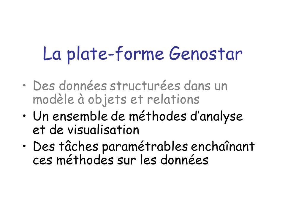 La plate-forme Genostar Des données structurées dans un modèle à objets et relations Un ensemble de méthodes danalyse et de visualisation Des tâches paramétrables enchaînant ces méthodes sur les données