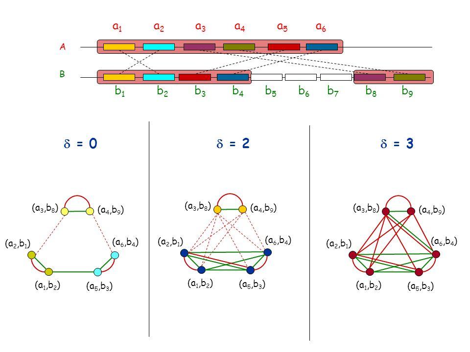 A B a 1 a 2 a 3 a 4 a 5 a 6 b 1 b 2 b 3 b 4 b 5 b 6 b 7 b 8 b 9 = 0 (a 2,b 1 ) (a 1,b 2 ) (a 3,b 8 ) (a 4,b 9 ) (a 5,b 3 ) (a 6,b 4 ) = 2 (a 2,b 1 ) (a 1,b 2 ) (a 3,b 8 ) (a 4,b 9 ) (a 5,b 3 ) (a 6,b 4 ) = 3 (a 2,b 1 ) (a 1,b 2 ) (a 3,b 8 ) (a 4,b 9 ) (a 5,b 3 ) (a 6,b 4 )