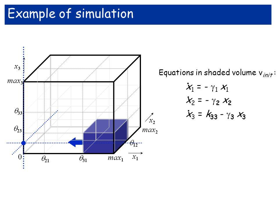 max 3 33 x3x3 x1x1 max 2 12 23 21 31 max 1 0 x2x2 Equations in shaded volume v init : x 1 = - 1 x 1 x 2 = - 2 x 2 x 3 = k 33 - 3 x 3.... Example of si