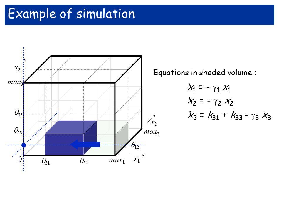 max 3 33 x3x3 x1x1 max 2 12 23 21 31 max 1 0 x2x2. Example of simulation Equations in shaded volume : x 1 = - 1 x 1 x 2 = - 2 x 2 x 3 = k 31 + k 33 -