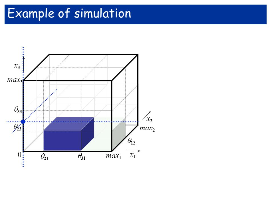 max 3 33 x3x3 x1x1 max 2 12 23 21 31 max 1 0 x2x2 Example of simulation.