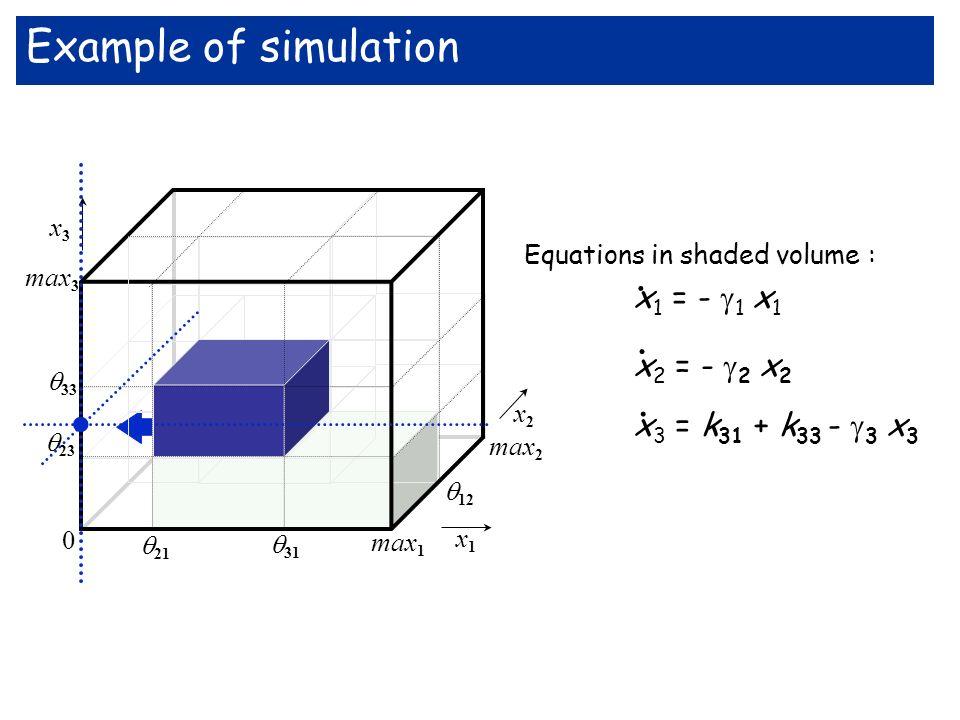 max 3 33 x3x3 x1x1 max 2 12 23 21 31 max 1 0 x2x2. x 3 = k 31 + k 33 - 3 x 3 Equations in shaded volume : x 1 = - 1 x 1 x 2 = - 2 x 2... Example of si
