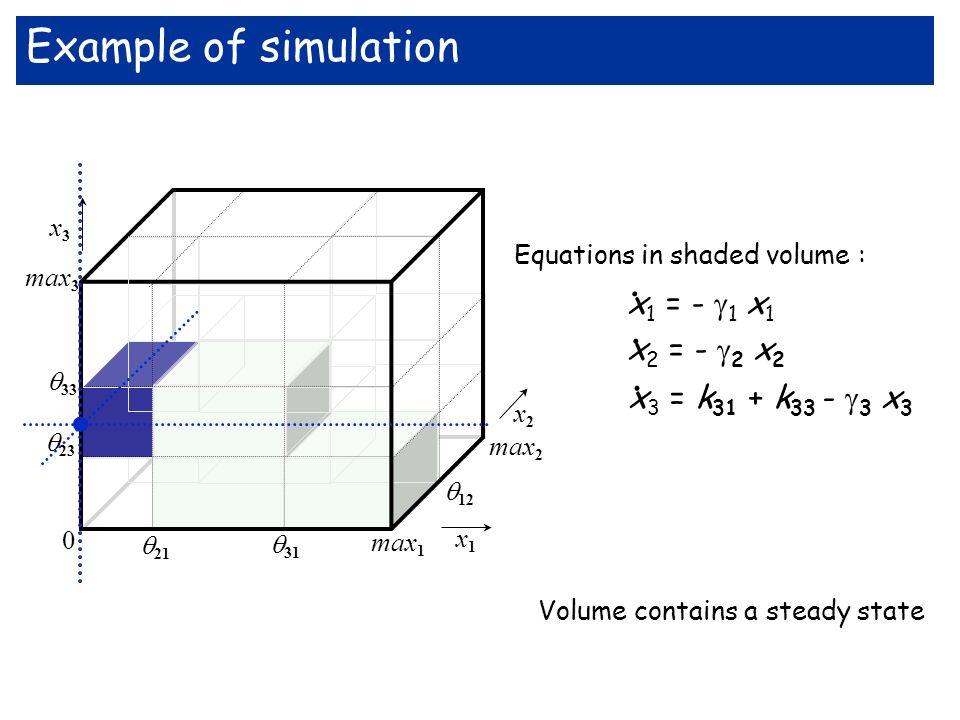 max 3 33 x3x3 x1x1 max 2 12 23 21 31 max 1 0 x2x2 Equations in shaded volume : x 1 = - 1 x 1 x 2 = - 2 x 2 x 3 = k 31 + k 33 - 3 x 3....