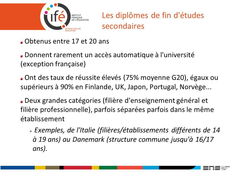Les diplômes de fin d'études secondaires Obtenus entre 17 et 20 ans Donnent rarement un accès automatique à l'université (exception française) Ont des