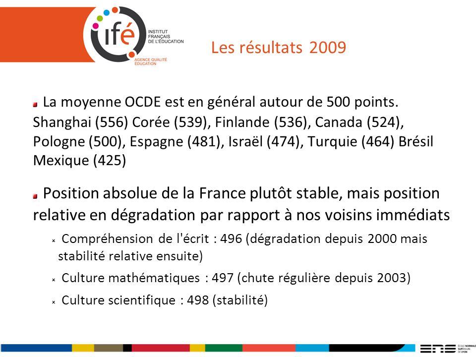 Les résultats 2009 La moyenne OCDE est en général autour de 500 points. Shanghai (556) Corée (539), Finlande (536), Canada (524), Pologne (500), Espag