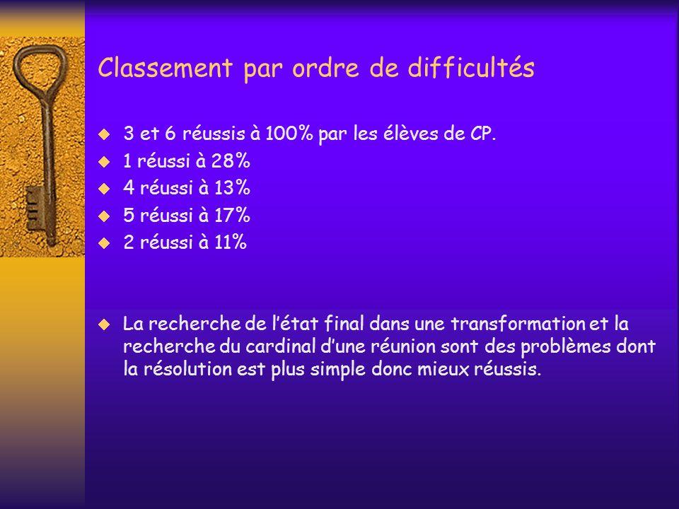 Les problèmes de transformation de mesure 3 classes de problèmes: Recherche de létat final : On connaît létat initial et la transformation.