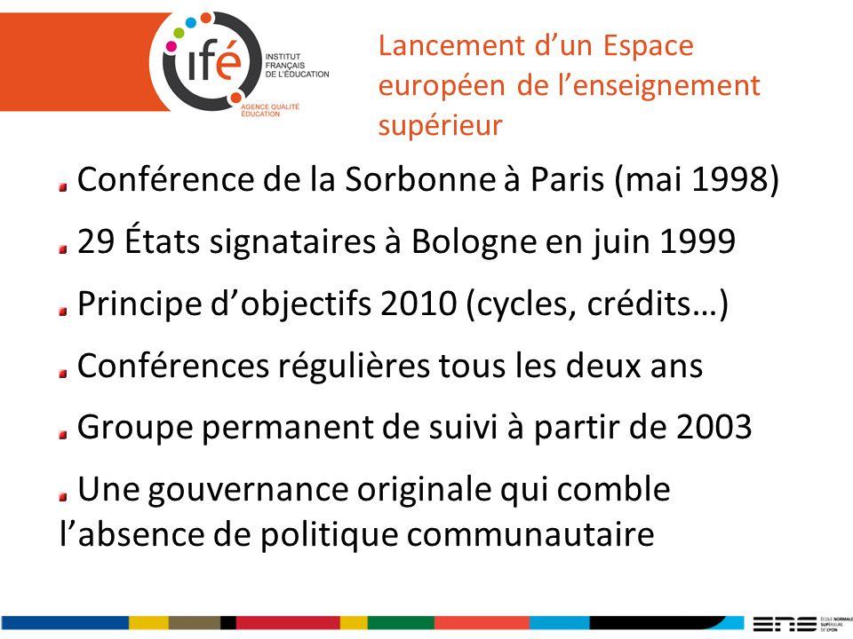 Lancement dun Espace européen de lenseignement supérieur Conférence de la Sorbonne à Paris (mai 1998) 29 États signataires à Bologne en juin 1999 Principe dobjectifs 2010 (cycles, crédits…) Conférences régulières tous les deux ans Groupe permanent de suivi à partir de 2003 Une gouvernance originale qui comble labsence de politique communautaire
