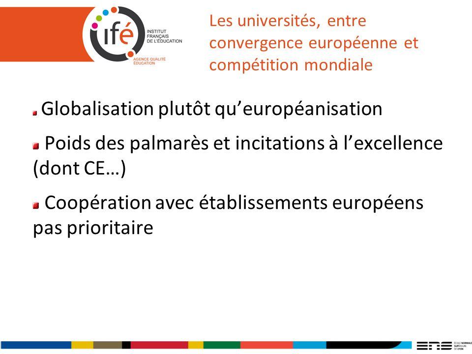 Les universités, entre convergence européenne et compétition mondiale Globalisation plutôt queuropéanisation Poids des palmarès et incitations à lexcellence (dont CE…) Coopération avec établissements européens pas prioritaire